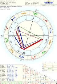 Bach Natal Chart Nikola Tesla Born On 28 June 1856 Jul Cal 10 July 1856
