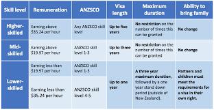 Changes To New Zealand Visa Categories New Zealand Shores
