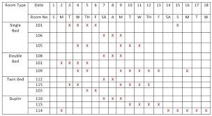 Density Chart Hotel All Notes Of Ihm Hamirpur Himachal Pradesh Bsc 2nd