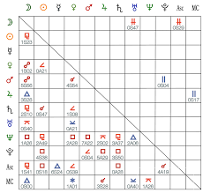 How To Read A Progressed Chart Aspect Grids Astroconnexions