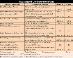 While there are new entrants into the top list, there are few life insurance companies like lic, hdfc life, icici pru life, max life etc. Guaranteed Addition Here S Why One Should Not Fall For Guaranteed Life Insurance Plans The Economic Times