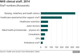 Nhs Short Of Front Line Staff After Bad Planning Say Mps