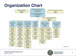 Ppt 2012 Faa Budget Briefing To Industry May 7 2012