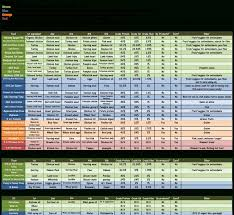 Ferret Food Chart Dog Breed Chart Comparison Dog Food Comparison Chart Pets