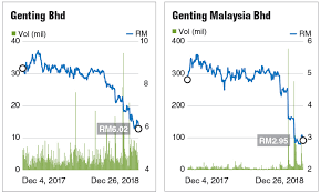 Genting Hit With More Bad Luck The Edge Markets