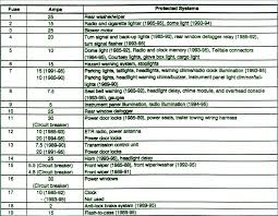 1991 jeep cherokee fuse box diagram complete wiring diagrams \u2022 98 jeep grand cherokee interior fuse box diagram at 98 Jeep Grand Cherokee Fuse Box Diagram