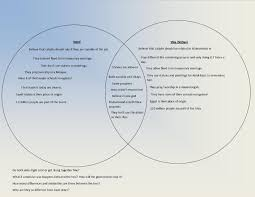 Venn Diagram Of Christianity Islam And Judaism Judaism And Christianity Venn Diagram Christianity Vs Judaism Venn
