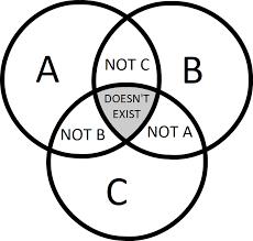 A Not B Venn Diagram 3 Circle Venn Diagram Lolgraphs In A Nutshell Lolgraphs