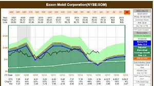 Buy Exxon Mobil At A 52 Week Low Exxon Mobil Corporation
