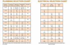 Pvc Conduit Fill Chart Nec 2011 Table Wire Capacity Me