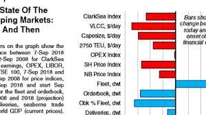 Clarksea Index Chart Riviera Maritime Media News Content Hub Post Lehman