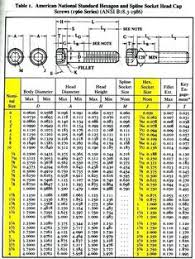 Bolt Size Chart Mm To Inch 7 Best Drill Bit Sizes Images Woodworking Tips Drill
