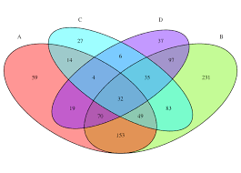 Venn Diagram Overlap R Color Overlaps In Venn Diagram By Size Of Overlap Stack