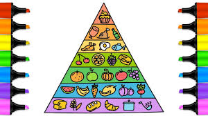 Food Pyramid Coloring Page For Kids Educational Videos For Kids