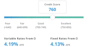 What Are Average Student Loan Interest Rates Credible