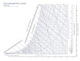 Psychrometric Chart Rf Cafe