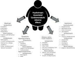 Cardiometabolic Effects Of Psychotropic Medications