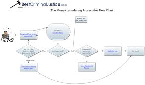 Criminal Justice Process Chart Always Up To Date Criminal Justice Flowchart Criminal Court
