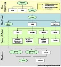 Abraham Generation Chart Adam To Noah Genealogy Chart Www Bedowntowndaytona Com