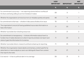 Why Americans Distrust The Media American Council On