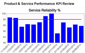 balanced scorecard kpi predictive dashboard examples balanced scorecard kpi predictive dashboard examples service reliability traditional report out
