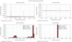 Opendds Latency Charts