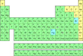 Two New Elements Named, and Some Notes on the Periodic Table ...