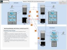 vblock architecture diagram lovely with vplex and otv cisco emc and  vblock architecture diagram lovely with vplex and otv cisco emc and vce change the mobility and