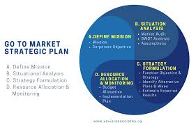 Buisness Strategy Strategic Planning Consultants Xavier Associates