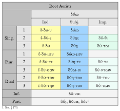 Greek Tenses Chart The Root Aorist Dickinson College Commentaries