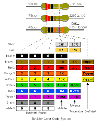 Resistor Colour Codes Reuk Co Uk