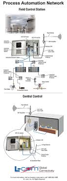 best images about helpful wired and wireless diagrams on process automation network diagram