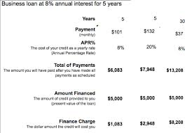 loan formulas calculate the terms of a loan