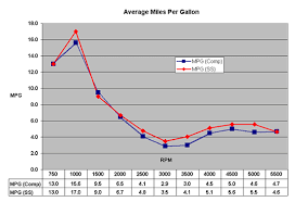 Johnson Outboard Rpm Chart