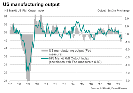 Manufacturing Output Us Manufacturing Flirts With Recession Despite Output Rising