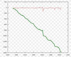 Plot Sine Wave Function Line Chart Png 960x768px Plot