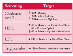 High Cholesterol Levels Chart Uk Pin On Exercise Healthy Living