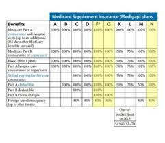 2019 Medigap Chart Supplemental Medicare Coverage Supplemental Medicare Coverage