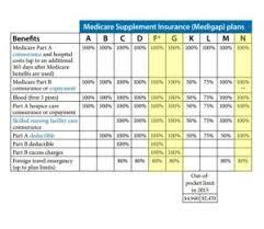 Supplemental Medicare Coverage Supplemental Medicare Coverage