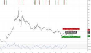 Stock Chart Thai Thai Stock Price And Chart Set Thai Tradingview