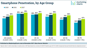 Smartphone Penetrations Increasing Fastest Among Older