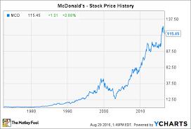 Historic Stock Quotes Impressive Historic Stock Quotes Simple Historical Stock Prices Excel Stock