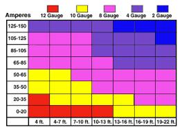 amp wiring gauge chart car audio kansas city Wire Size Chart amp wiring gauge chart wire size chart amps