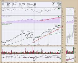 Costco Crazy Dont Ignore This Chart Stockcharts Com