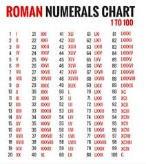 Roman Number 1 To 50 Chart 1 Write And Learn Roman Numbers From 1 To 100 Brainly In