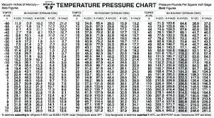 R12 Ac Pressure Chart 42 Punctual Pressure Chart For R22