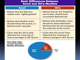 Comparison Chart Of Sunni And Shia Islam