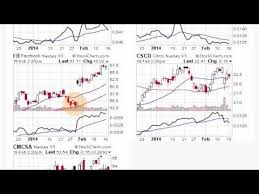 Qqq Chart Google Google Apple And Microsoft Power Qqq In February Video