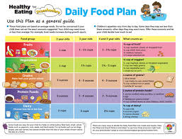 Healthy Eating For Preschoolers Daily Food Plan Toddler