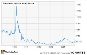 Ino Stock Chart Inovio Pharmaceuticals Stock History From A To Zika The